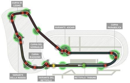 Trazado del Circuito de Monza, Italia.